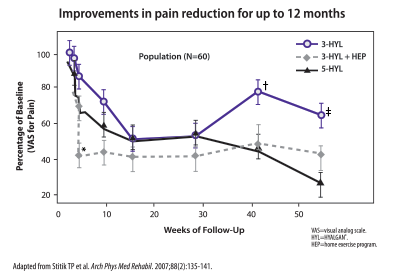 Improvements in pain reduction for up to 12 months