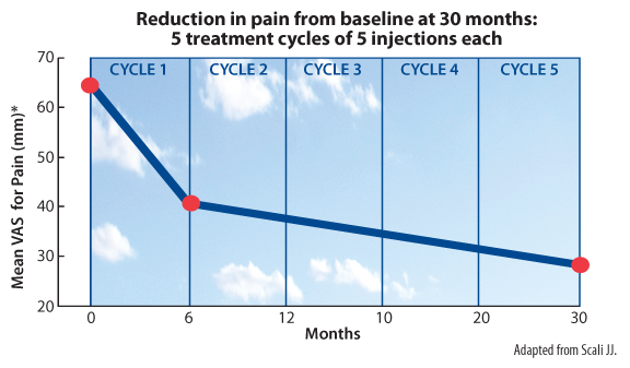 Reduction in pain from baseline at 30 Months: 5 treatment cycles of 5 injections each